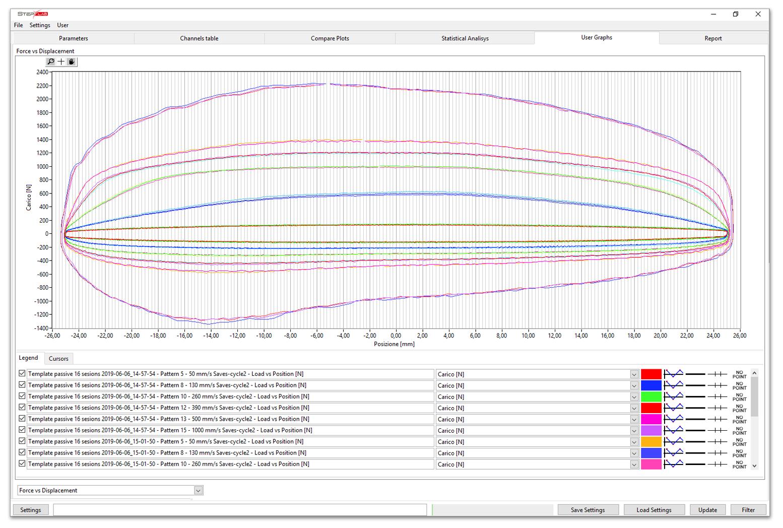 Interfaccia software con grafico di test ammortizzatori